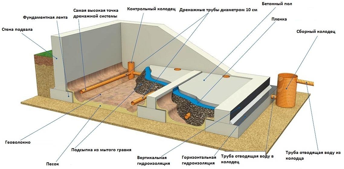 Устройство внутреннего дренажа в подвале