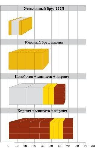 Соотношение толщины стен при одинаковом значении сопротивления теплоотдачи
