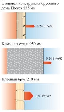 Сравнение теплоотдачи и толщины стен в зависимости от материала