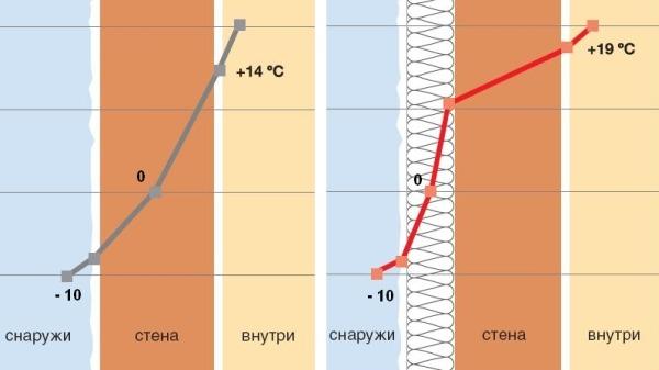 Смещение точки росы при отсутствии и наличии наружного утеплителя