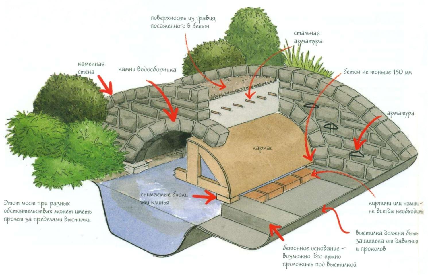 Конструкция горбатого каменного мостика