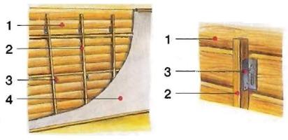 Конструкция основания стены сруба для отделки
