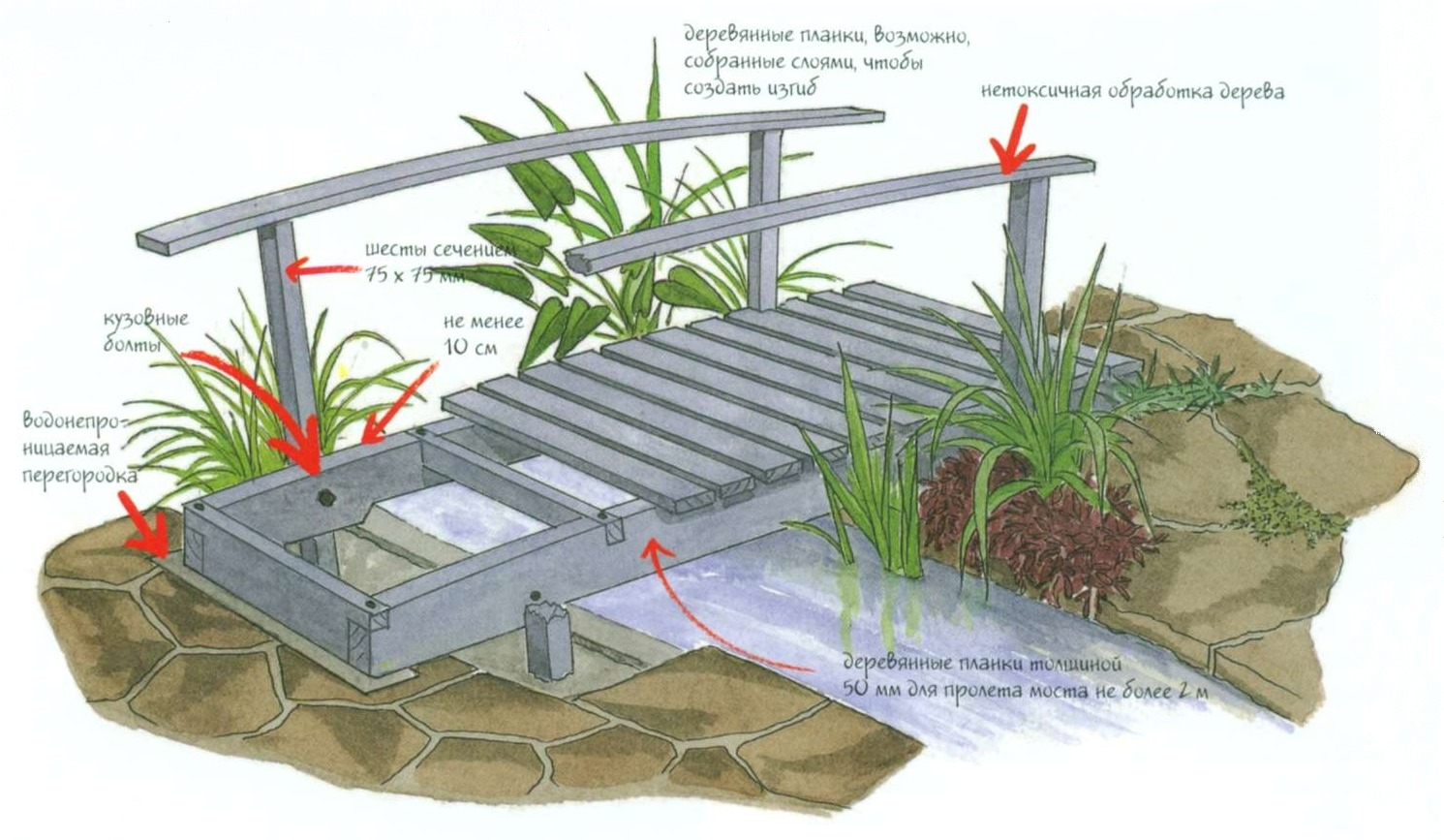 Конструкция плоского деревянного мостика