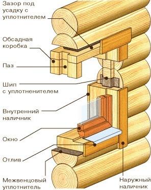 Устройство обсадной коробки окна в срубе