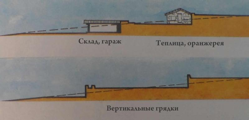 Строительство на склоне или откосе