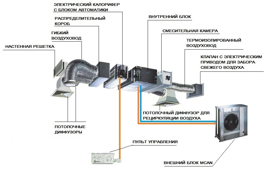 Система кондиционирования канального типа