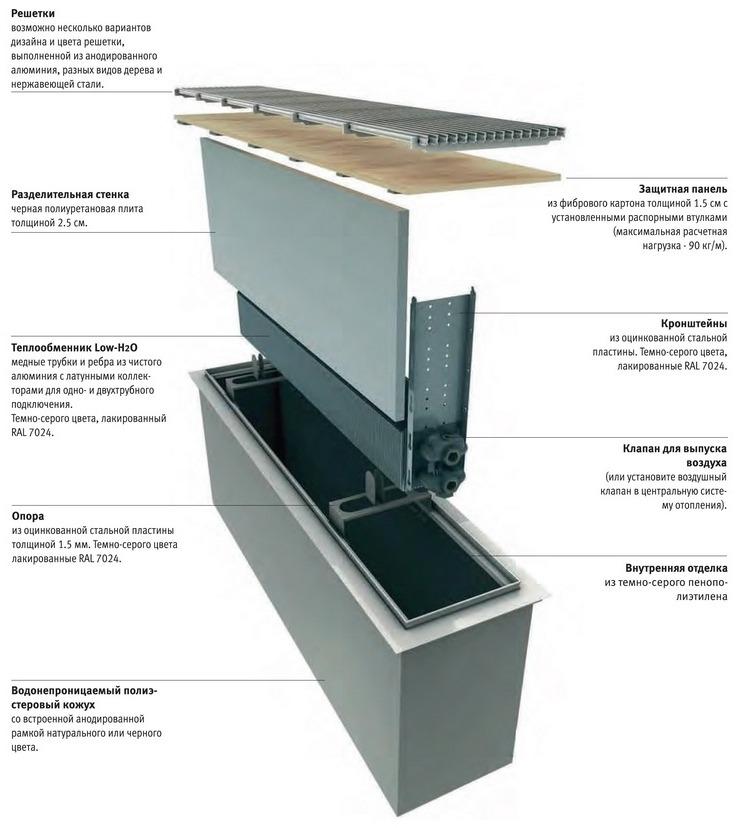 Принципиальное устройство внутрипольного конвектора водяного отопления Jaga
