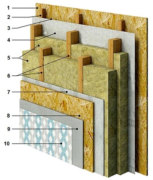 Конструкция утепленной двойной каркасной стены