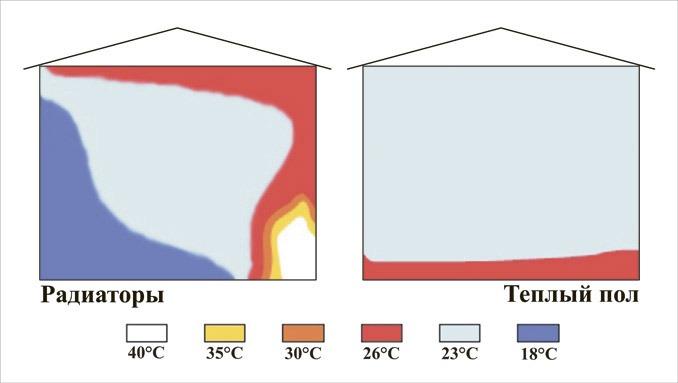 Распределение тепла в помещении при теплом полу и радиаторном отоплении