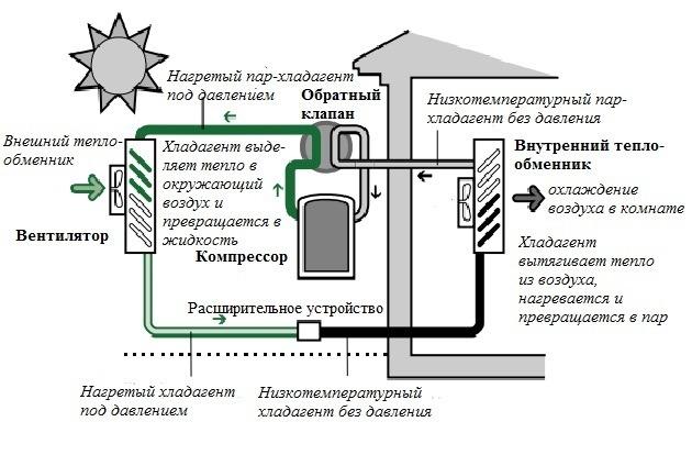 Рис. 2 Автономная работа теплового насоса в режиме охлаждения