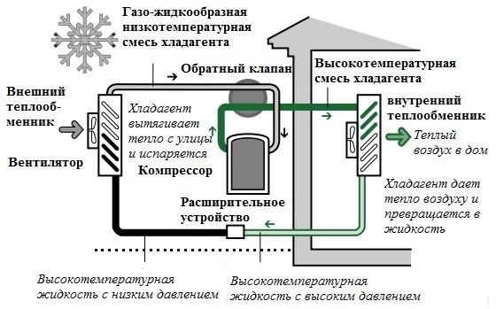 Рис. 1 Автономная работа теплового насоса в режиме отопления