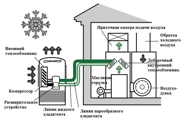 Рис. 3 Тепловой насос как дополнительный элемент системы отопления