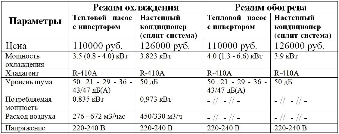 Сравнение основных параметров теплового насоса и сплит-системы