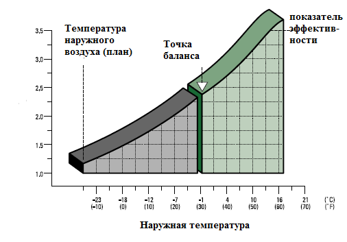 График коэффициента эффективности теплового насоса