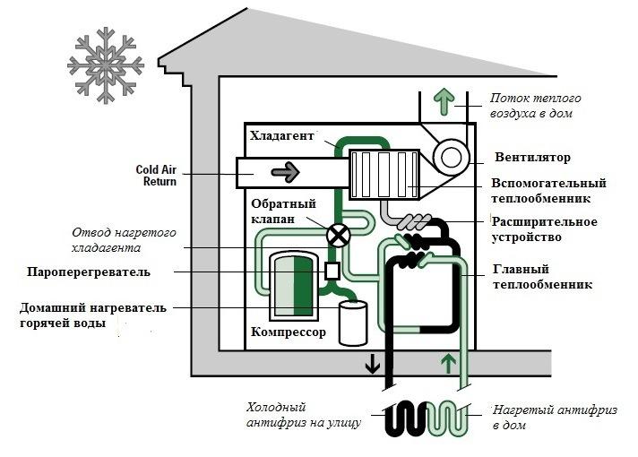 Рис. 1 – Основные элементы системы грунтового теплового насоса