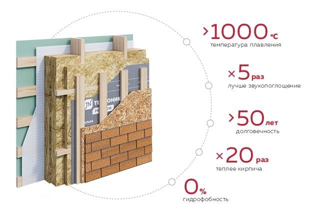 Стены по каркасной технологии DOM TECHNONICOL