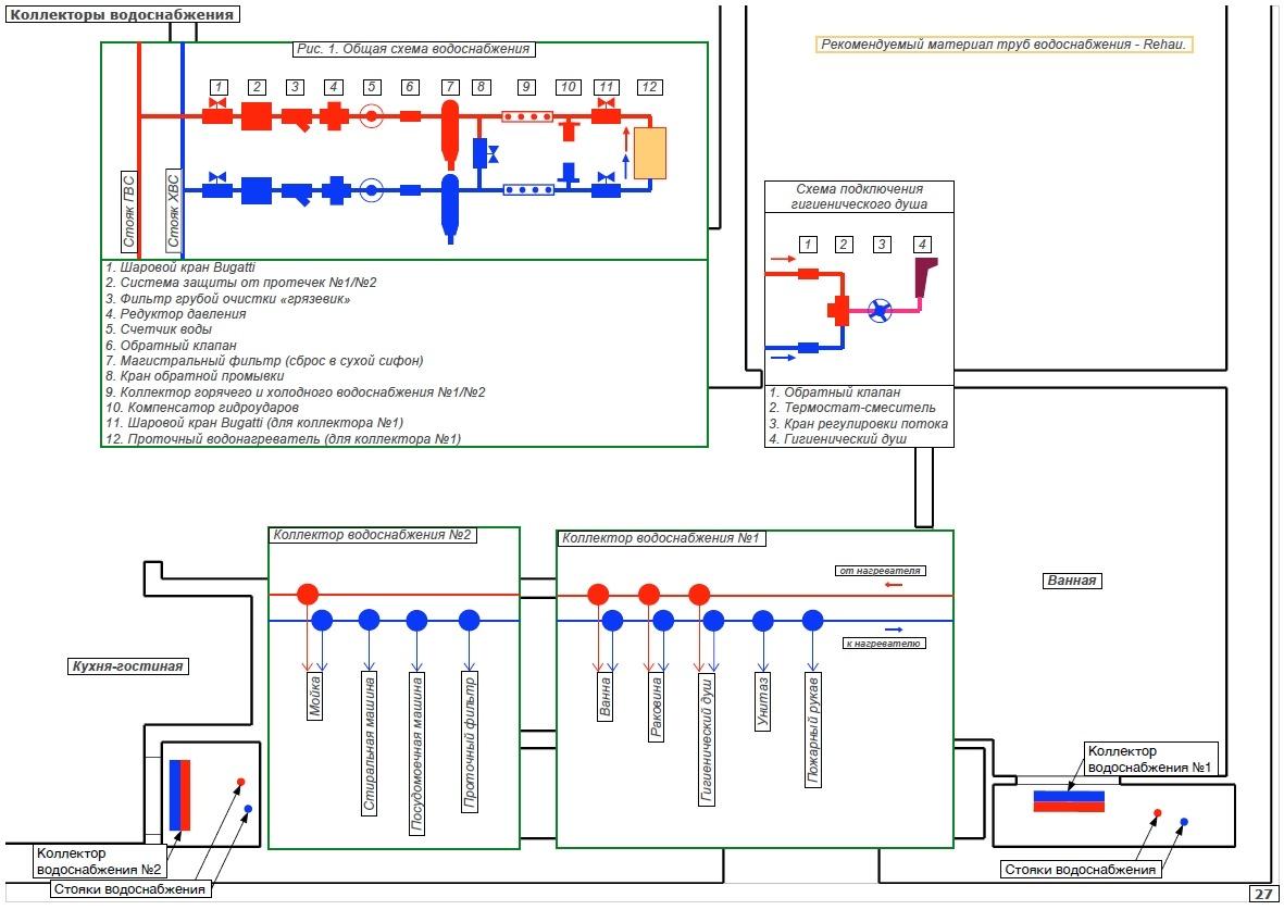 Технический дизайн коллекторы водоснабжения квартиры